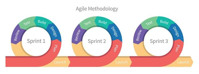 The Agile Methodoloy