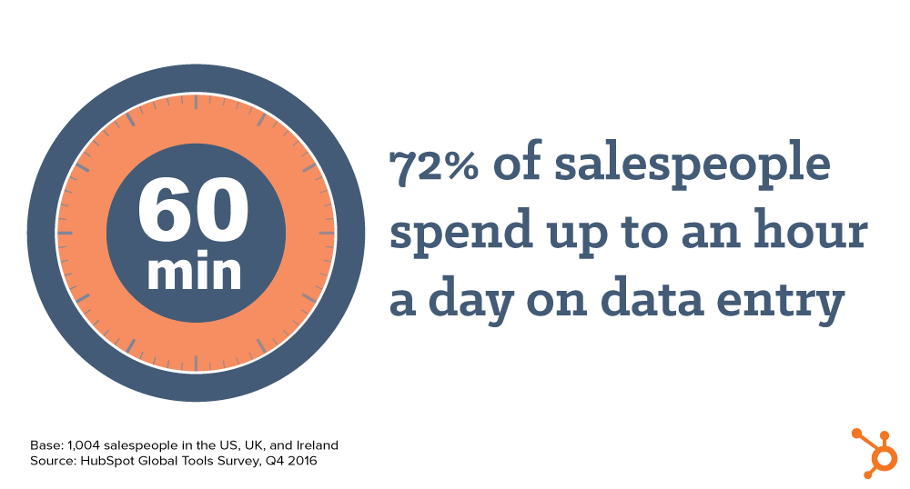 Hubspot 72% of Salespeople spend an hour a day on data entry