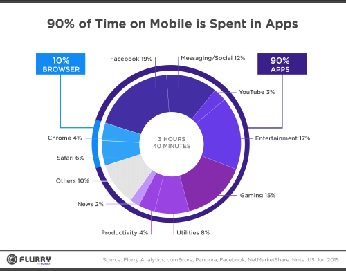 Mobile - Time Spent in Apps