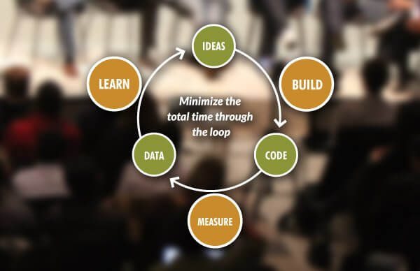 MVP (Minimum Viable Product) Strategy Graphic