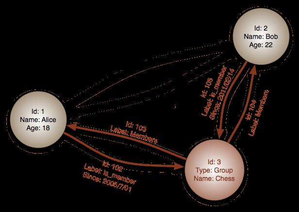 Property Graph
